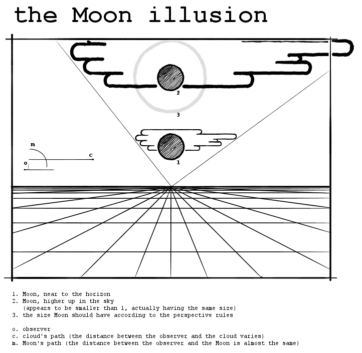 http://en.wikipedia.org/wiki/Moon_illusion